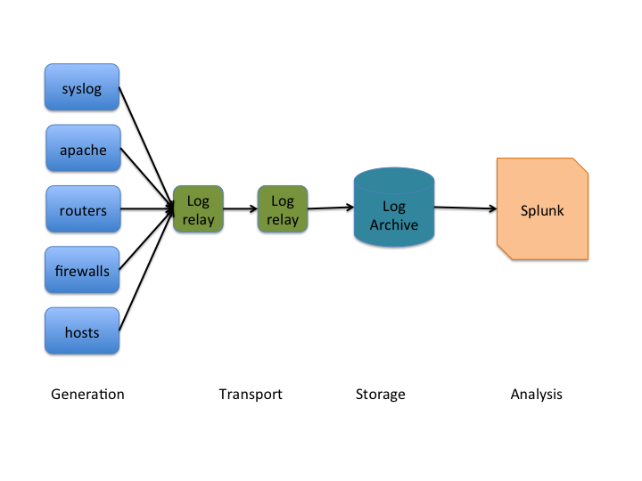 A Simple Log Architecture